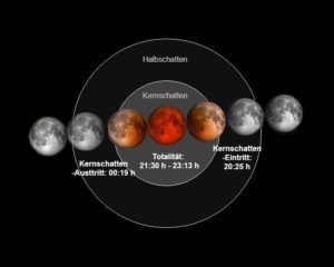Mondfinsternis-Ablauf